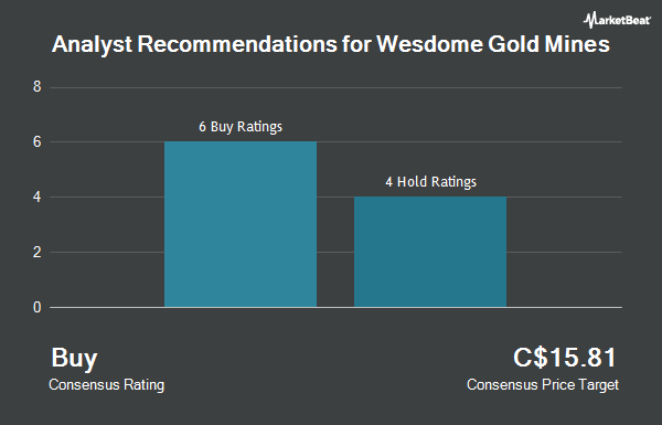 Analyst Recommendations for Wesdome Gold Mines (TSE:WDO)