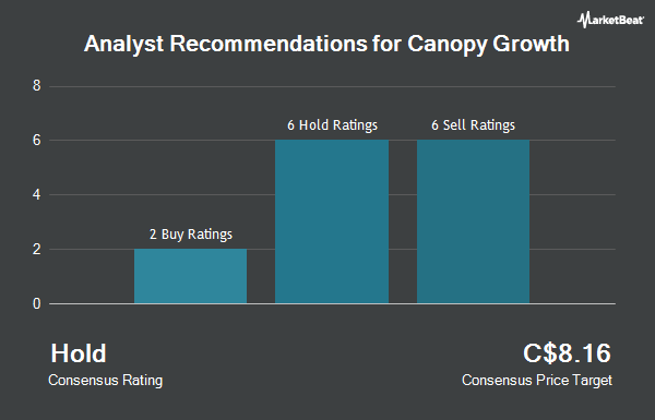 Analyst Recommendations for Canopy Growth (TSE:WEED)