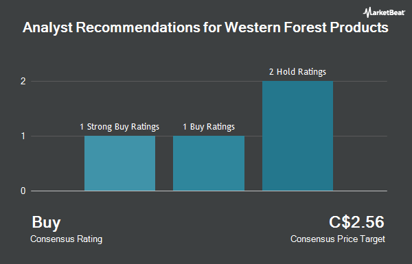 Analyst Recommendations for Western Forest Products (TSE:WEF)