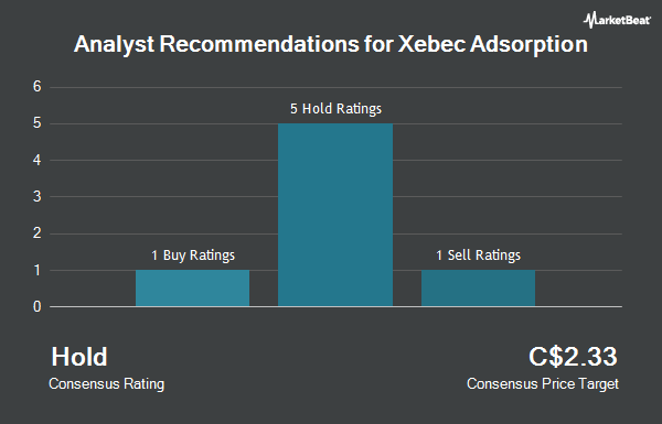 Analyst Recommendations for Xebec Adsorption (TSE:XBC)