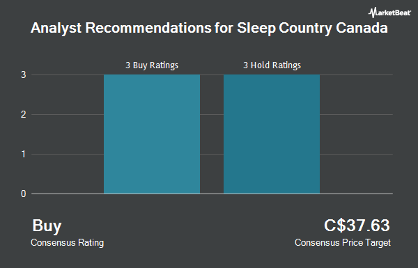 Analyst Recommendations for Sleep Country Canada (TSE:ZZZ)