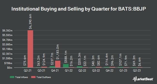 Institutional Ownership by Quarter for JPMorgan BetaBuilders Japan ETF (BATS:BBJP)