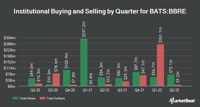 Institutional Ownership by Quarter for JPMorgan BetaBuilders MSCI US REIT ETF (BATS:BBRE)