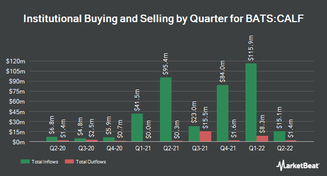 Institutional Ownership by Quarter for Pacer US Small Cap Cash Cows 100 ETF (BATS:CALF)