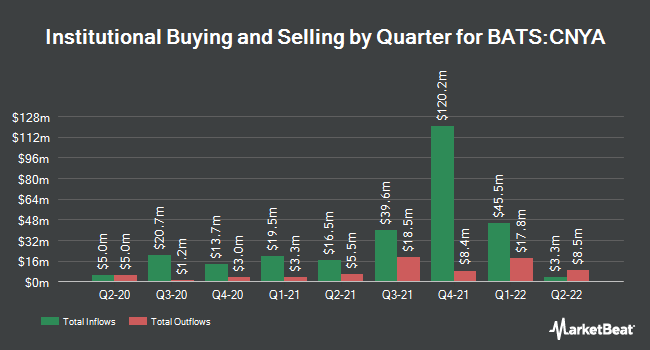 Institutional Ownership by Quarter for iShares MSCI China A ETF (BATS:CNYA)