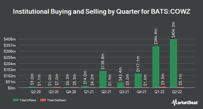 Institutional Ownership by Quarter for Pacer US Cash Cows 100 ETF (BATS:COWZ)