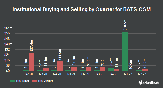 Institutional Ownership by Quarter for ProShares Large Cap Core Plus (BATS:CSM)
