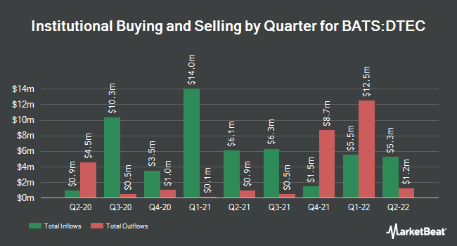 Institutional Ownership by Quarter for ALPS Disruptive Technologies ETF (BATS:DTEC)