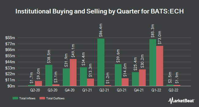 Institutional Ownership by Quarter for iShares MSCI Chile ETF (BATS:ECH)