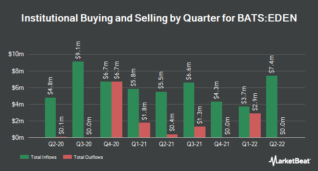 Institutional Ownership by Quarter for iShares MSCI Denmark ETF (BATS:EDEN)