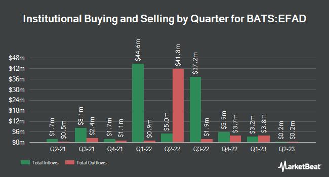 Institutional Ownership by Quarter for ProShares MSCI EAFE Dividend Growers ETF (BATS:EFAD)