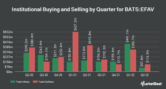 Institutional Ownership by Quarter for iShares Edge MSCI Min Vol EAFE ETF (BATS:EFAV)