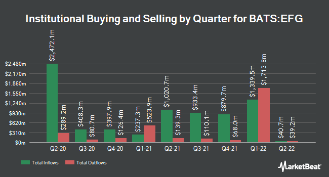 Institutional Ownership by Quarter for iShares MSCI EAFE Growth ETF (BATS:EFG)
