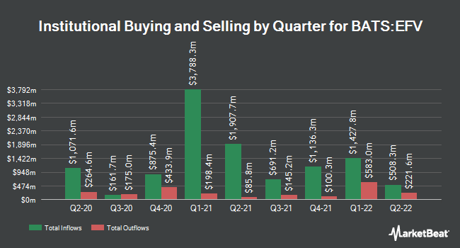 Institutional Ownership by Quarter for iShares MSCI EAFE Value ETF (BATS:EFV)