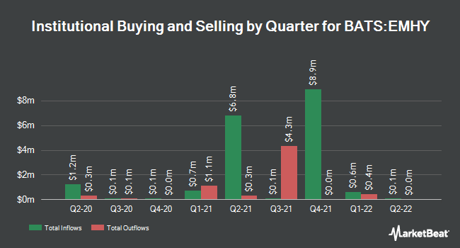 Institutional Ownership by Quarter for iShares Emerging Markets High Yield Bond ETF (BATS:EMHY)
