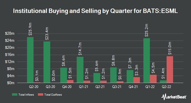 Institutional Ownership by Quarter for iShares MSCI USA Small-Cap ESG Optimized ETF (BATS:ESML)