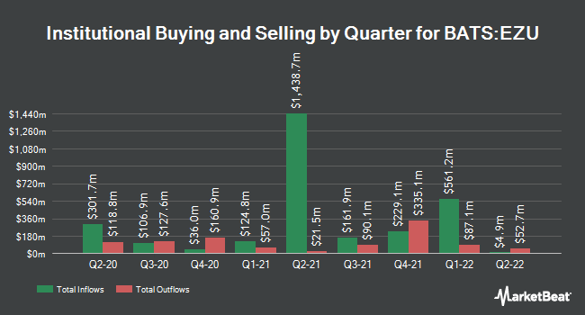 Institutional Ownership by Quarter for iShares MSCI Eurozone ETF (BATS:EZU)