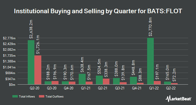 Institutional Ownership by Quarter for iShares Floating Rate Bond ETF (BATS:FLOT)