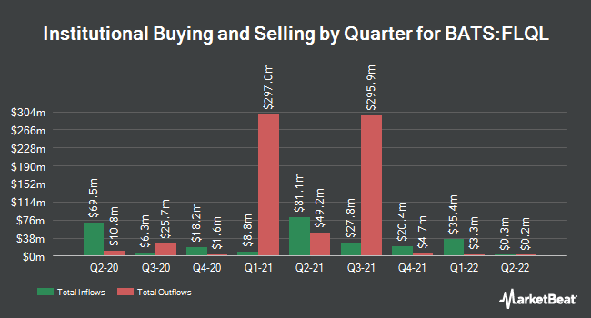 Institutional Ownership by Quarter for Franklin LibertyQ U.S. Equity ETF (BATS:FLQL)
