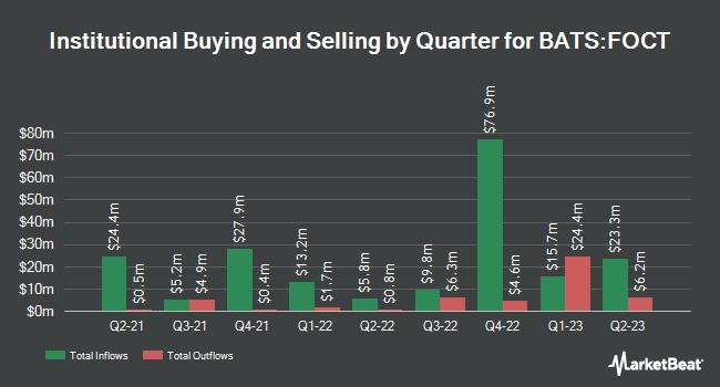 Institutional Ownership by Quarter for FT Cboe Vest U.S. Equity Buffer ETF  October (BATS:FOCT)