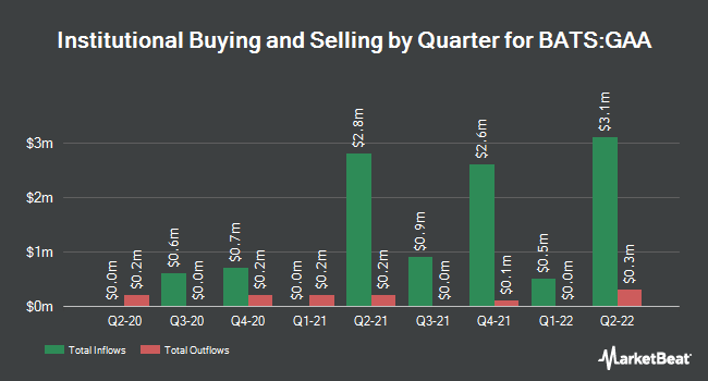 Institutional Ownership by Quarter for Cambria Global Asset Allocation ETF (BATS:GAA)
