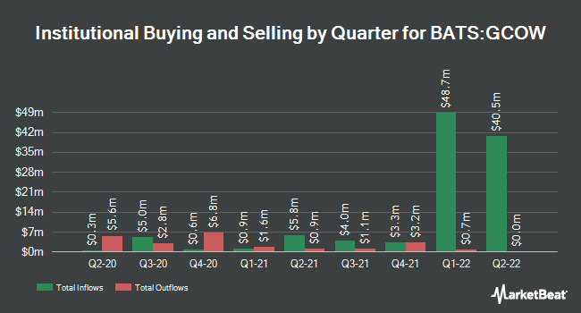 Institutional Ownership by Quarter for Pacer Global Cash Cows Dividend ETF (BATS:GCOW)