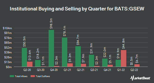 Institutional Ownership by Quarter for Goldman Sachs Equal Weight U.S. Large Cap Equity ETF (BATS:GSEW)