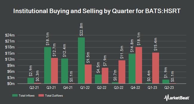 Institutional Ownership by Quarter for Hartford Short Duration ETF (BATS:HSRT)