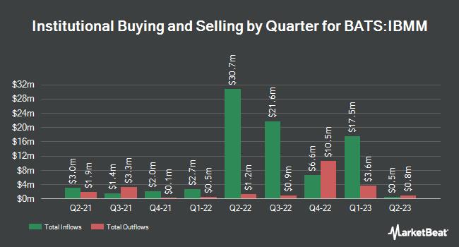 Institutional Ownership by Quarter for iShares iBonds Dec 2024 Term Muni Bond ETF (BATS:IBMM)