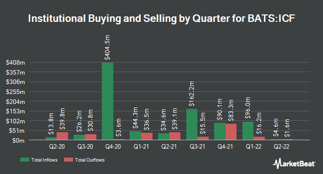 Institutional Ownership by Quarter for iShares Cohen & Steers REIT ETF (BATS:ICF)