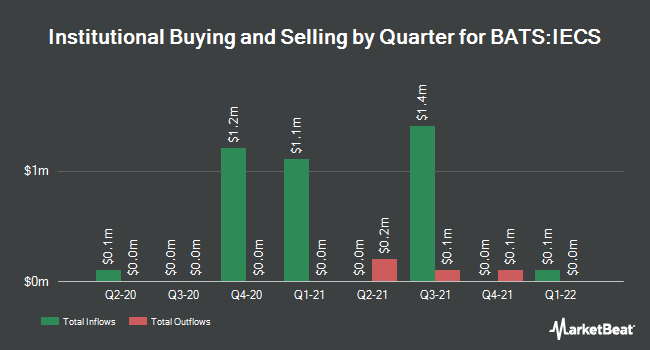 Institutional Ownership by Quarter for iShares Evolved U.S. Consumer Staples ETF (BATS:IECS)