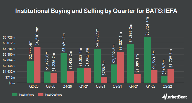 Institutional Ownership by Quarter for iShares Core MSCI EAFE ETF (BATS:IEFA)