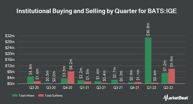 Institutional Ownership by Quarter for iShares North American Natural Resources ETF (BATS:IGE)
