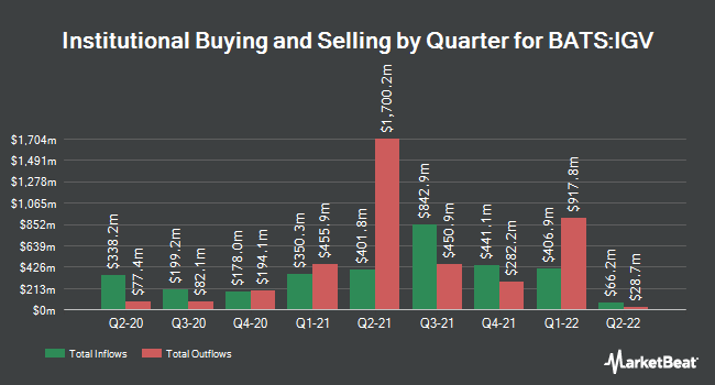 Institutional Ownership by Quarter for iShares North American Tech-Software ETF (BATS:IGV)