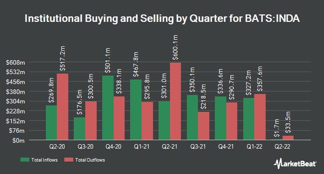 Institutional Ownership by Quarter for iShares MSCI India ETF (BATS:INDA)