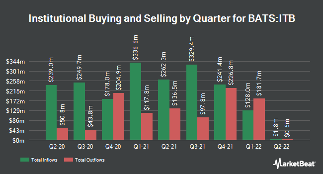 Institutional Ownership by Quarter for iShares U.S. Home Construction ETF (BATS:ITB)
