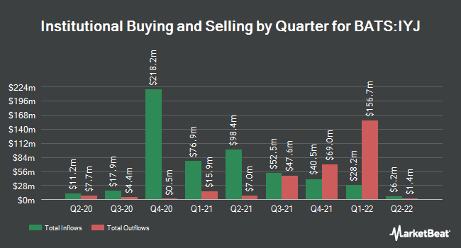 Institutional Ownership by Quarter for iShares U.S. Industrials ETF (BATS:IYJ)