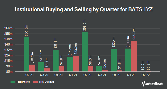Institutional Ownership by Quarter for iShares US Telecommunications ETF (BATS:IYZ)