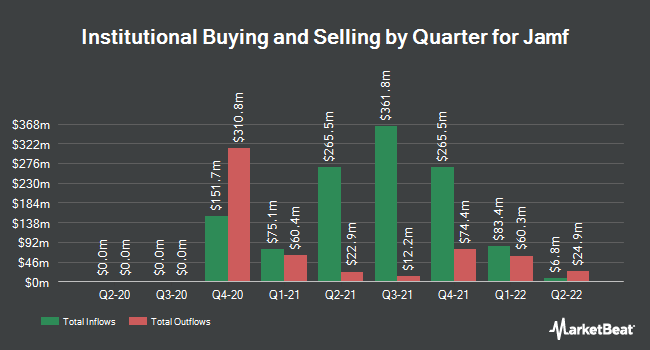 Institutional Ownership by Quarter for Jamf (BATS:JAMF)