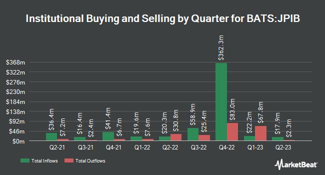 Institutional Ownership by Quarter for JPMorgan International Bond Opportunities ETF (BATS:JPIB)