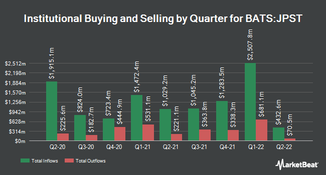Institutional Ownership by Quarter for JPMorgan Ultra-Short Income ETF (BATS:JPST)