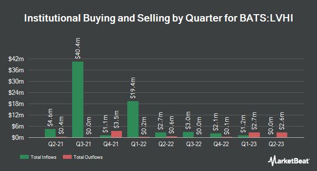 Institutional Ownership by Quarter for Legg Mason International Low Volatility High Dividend ETF (BATS:LVHI)