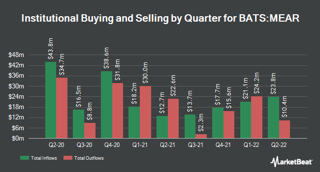 Institutional Ownership by Quarter for iShares Short Maturity Municipal Bond ETF (BATS:MEAR)