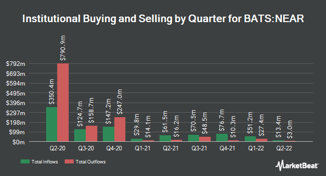 Institutional Ownership by Quarter for iShares Short Maturity Bond ETF (BATS:NEAR)