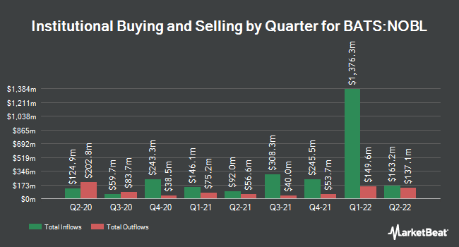 Institutional Ownership by Quarter for ProShares S&P 500 Dividend Aristocrats ETF (BATS:NOBL)