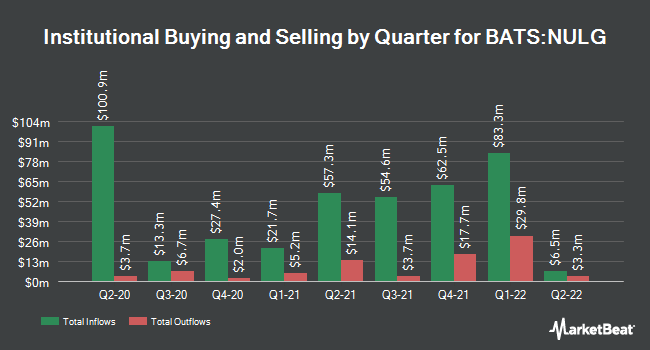 Institutional Ownership by Quarter for NuShares ESG Large-Cap Growth ETF (BATS:NULG)