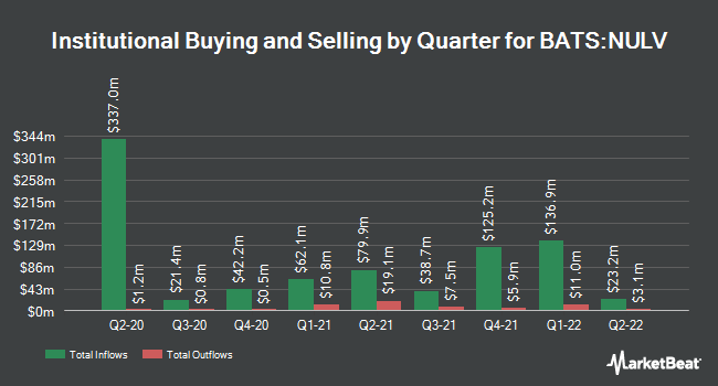 Institutional Ownership by Quarter for NuShares ESG Large-Cap Value ETF (BATS:NULV)