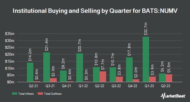 Institutional Ownership by Quarter for NuShares ESG Mid-Cap Value ETF (BATS:NUMV)