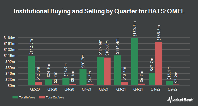 Institutional Ownership by Quarter for Invesco Russell 1000 Dynamic Multifactor ETF (BATS:OMFL)