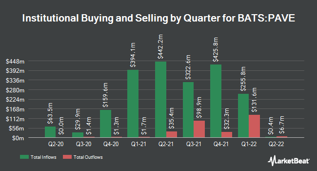 Institutional Ownership by Quarter for Global X U.S. Infrastructure Development ETF (BATS:PAVE)